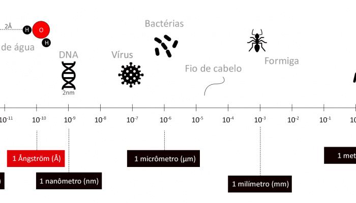 Comparação entre unidades de medida. Fonte: Diego Mariano, 2021.